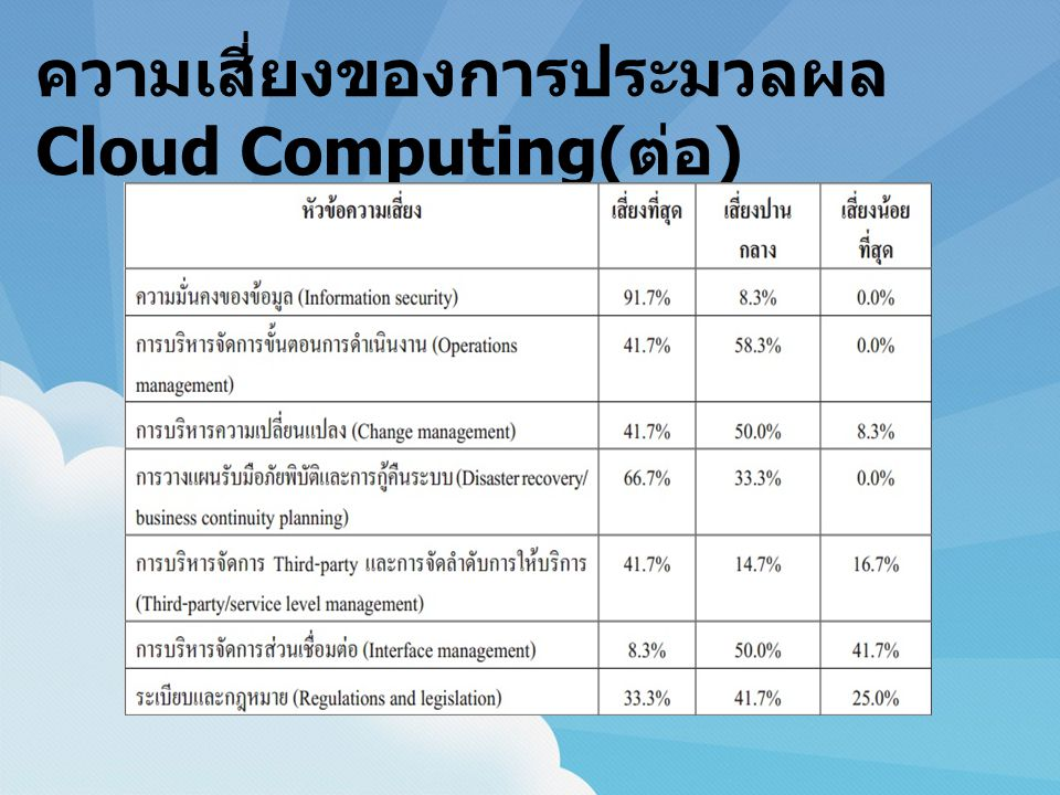 ความเสี่ยงของการประมวลผล Cloud Computing( ต่อ )