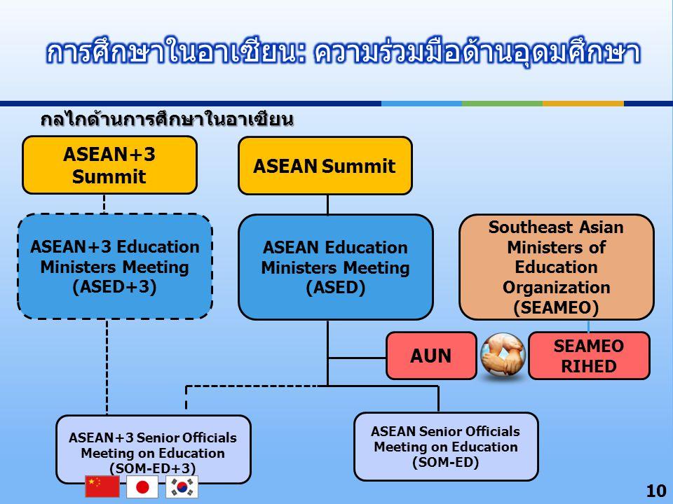 10 ASEAN Summit ASEAN Education Ministers Meeting (ASED) ASEAN Senior Officials Meeting on Education (SOM-ED) ASEAN+3 Senior Officials Meeting on Education (SOM-ED+3) AUN Southeast Asian Ministers of Education Organization (SEAMEO) ASEAN+3 Education Ministers Meeting (ASED+3) ASEAN+3 Summit SEAMEO RIHED กลไกด้านการศึกษาในอาเซียน