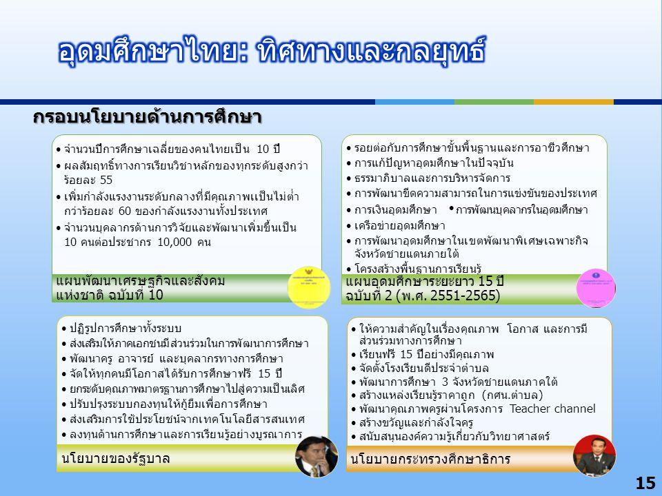 15 จำนวนปีการศึกษาเฉลี่ยของคนไทยเป็น 10 ปี ผลสัมฤทธิ์ทางการเรียนวิชาหลักของทุกระดับสูงกว่า ร้อยละ 55 เพิ่มกำลังแรงงานระดับกลางที่มีคุณภาพเเป็นไม่ต่ำ กว่าร้อยละ 60 ของกำลังแรงงานทั้งประเทศ จำนวนบุคลากรด้านการวิจัยและพัฒนาเพิ่มขึ้นเป็น 10 คนต่อประชากร 10,000 คน แผนพัฒนาเศรษฐกิจและสังคม แห่งชาติ ฉบับที่ 10 รอยต่อกับการศึกษาขั้นพื้นฐานและการอาชีวศึกษา การแก้ปัญหาอุดมศึกษาในปัจจุบัน ธรรมาภิบาลและการบริหารจัดการ การพัฒนาขีดความสามารถในการแข่งขันของประเทศ การเงินอุดมศึกษา  การพัฒนบุคลากรในอุดมศึกษา เครือข่ายอุดมศึกษา การพัฒนาอุดมศึกษาในเขตพัฒนาพิเศษเฉพาะกิจ จังหวัดชายแดนภายใต้ โครงสร้างพื้นฐานการเรียนรู้ แผนอุดมศึกษาระยะยาว 15 ปี ฉบับที่ 2 (พ.ศ.