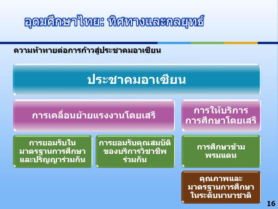 16 ความท้าทายต่อการก้าวสู่ประชาคมอาเซียน ประชาคมอาเซียน การเคลื่อนย้ายแรงงานโดยเสรี การยอมรับใน มาตรฐานการศึกษา และปริญญาร่วมกัน การยอมรับคุณสมบัติ ของบริการวิชาชีพ ร่วมกัน การให้บริการ การศึกษาโดยเสรี การศึกษาข้าม พรมแดน คุณภาพและ มาตรฐานการศึกษา ในระดับนานาชาติ