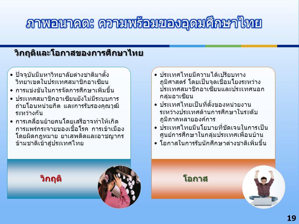 19 วิกฤติและโอกาสของการศึกษาไทย ปัจจุบันมีมหาวิทยาลัยต่างชาติมาตั้ง วิทยาเขตในประเทศสมาชิกอาเซียน การแข่งขันในการจัดการศึกษาเพิ่มขึ้น ประเทศสมาชิกอาเซ