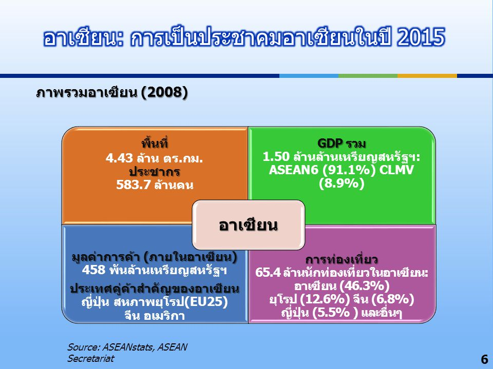 พื้นที่ พื้นที่ 4.43 ล้าน ตร.กม. ประชากร ประชากร 583.7 ล้านคน GDP รวม GDP รวม 1.50 ล้านล้านเหรียญสหรัฐฯ: ASEAN6 (91.1%) CLMV (8.9%) มูลค่าการค้า (ภายใ