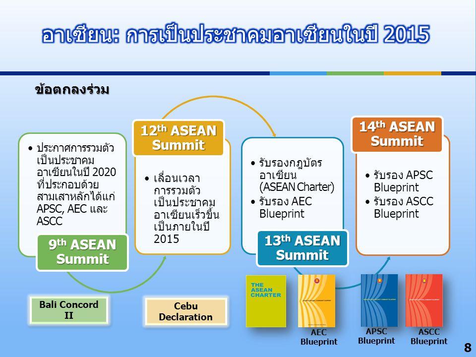 8 ประกาศการรวมตัว เป็นประชาคม อาเซียนในปี 2020 ที่ประกอบด้วย สามเสาหลักได้แก่ APSC, AEC และ ASCC 9 th ASEAN Summit เลื่อนเวลา การรวมตัว เป็นประชาคม อา