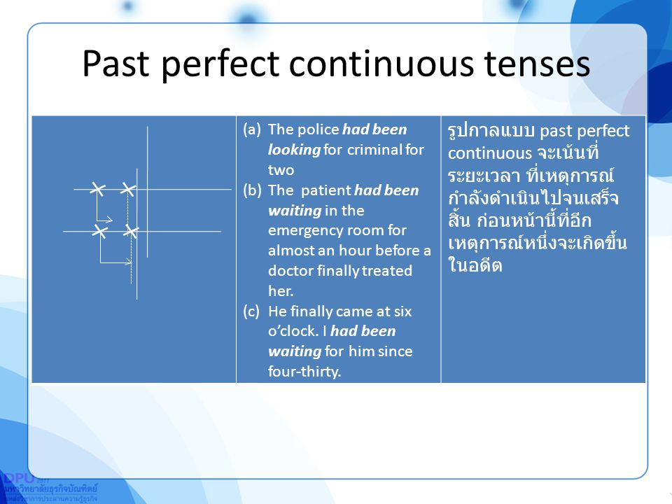 Past perfect continous tenses I had been studying for two hours before my friend came.