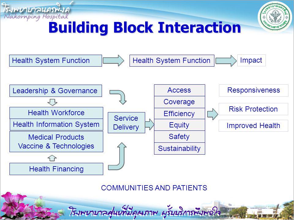 ข้อเสนอแนะเพื่อการพัฒนา 1.Working on the process 2.Working in the process 3.ใช้ concept Six Building Blocks ในการ จัดทำ Service Plan