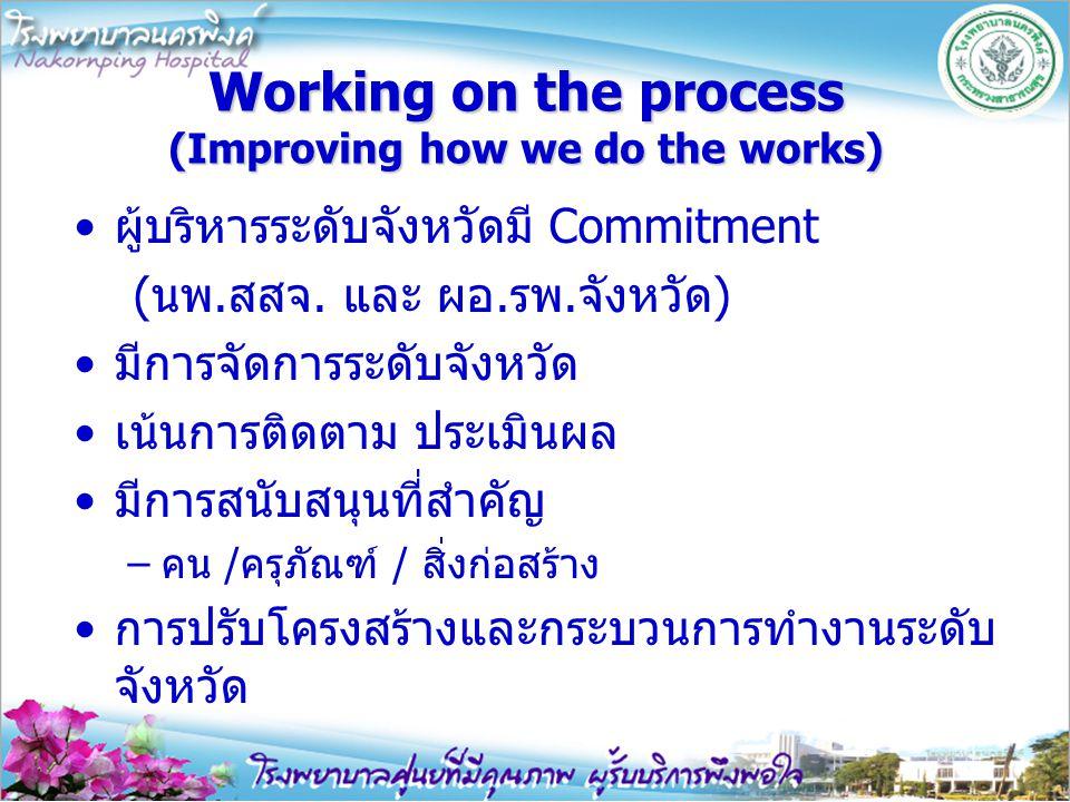 Working on the process (Improving how we do the works) ผู้บริหารระดับจังหวัดมี Commitment (นพ.สสจ. และ ผอ.รพ.จังหวัด) มีการจัดการระดับจังหวัด เน้นการต