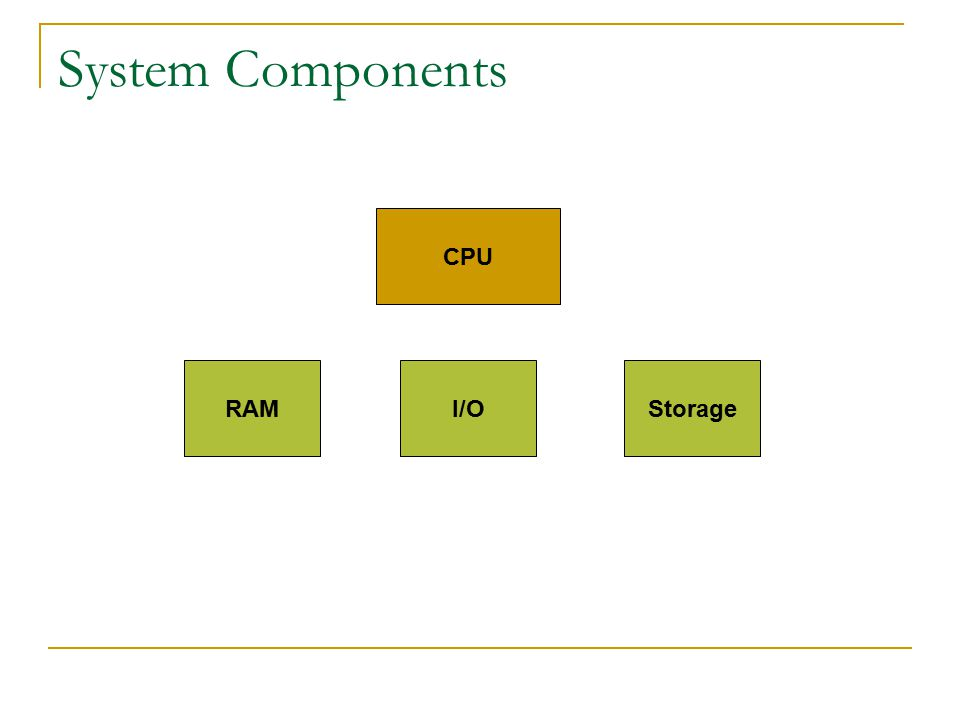 System Components CPU I/O RAMStorage CPU