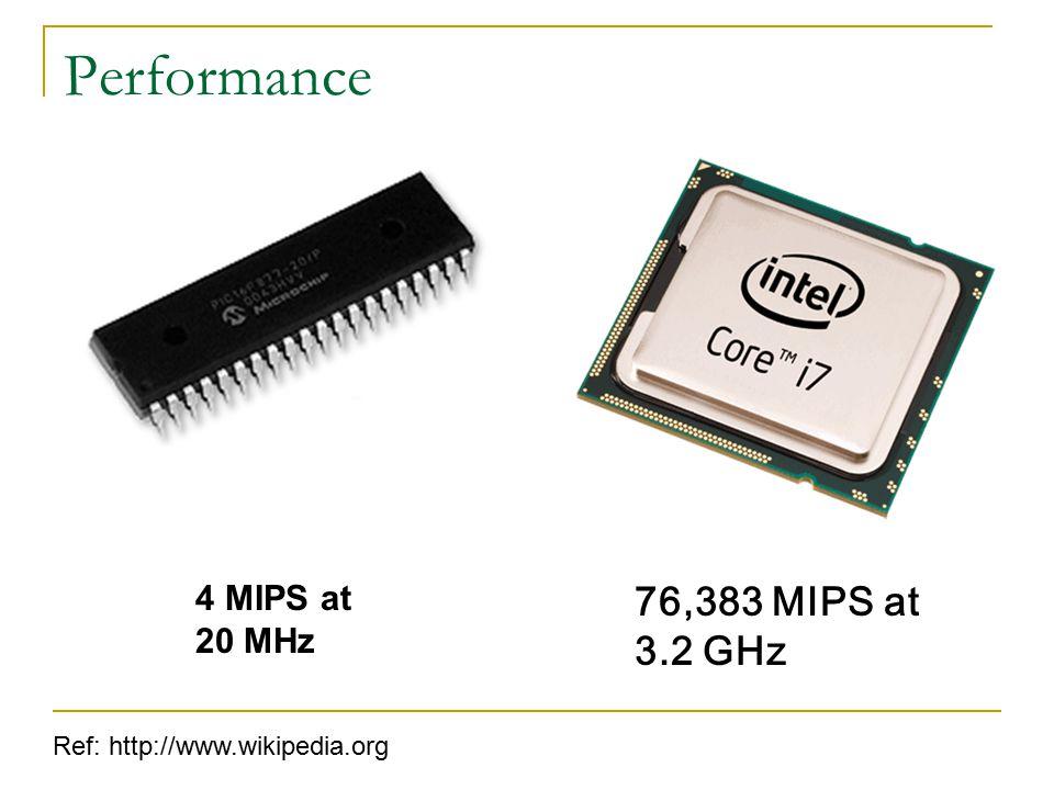 Power Consumption Ref: Microchip, Intel 130 Watts 0.15 Watts