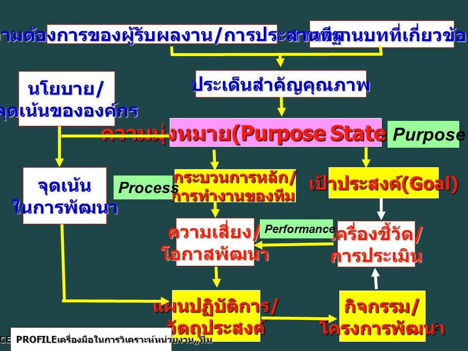 นโยบาย / จุดเน้นขององค์กร จุดเน้นในการพัฒนา กระบวนการหลัก / การทำงานของทีม ความเสี่ยง / โอกาสพัฒนา แผนปฏิบัติการ / วัตถุประสงค์ กิจกรรม / โครงการพัฒนา เครื่องชี้วัด / การประเมิน เป้าประสงค์ (Goal) ความมุ่งหมาย (Purpose Statement) ประเด็นสำคัญคุณภาพ มาตรฐานบทที่เกี่ยวข้อง ความต้องการของผู้รับผลงาน / การประสานทีม SERVICE PROFILE เครื่องมือในการวิเคราะห์หน่วยงาน,, ทีม Purpose Performance Process 2