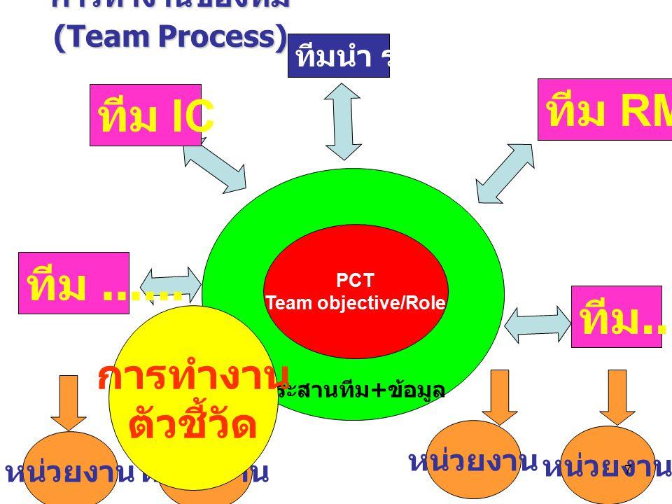 ประสานทีม + ข้อมูล ทีมนำ รพ.หน่วยงาน ทีม IC ทีม......