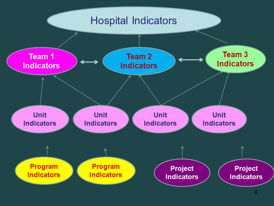 8 Hospital Indicators Program Indicators Project Indicators Unit Indicators Team 1 Indicators Team 2 Indicators Team 3 Indicators Unit Indicators Project Indicators Program Indicators