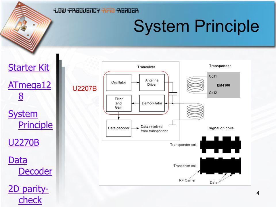 4 System Principle U2207B Starter Kit ATmega12 8 System Principle U2270B Data Decoder 2D parity- check ความ คืบหน้า