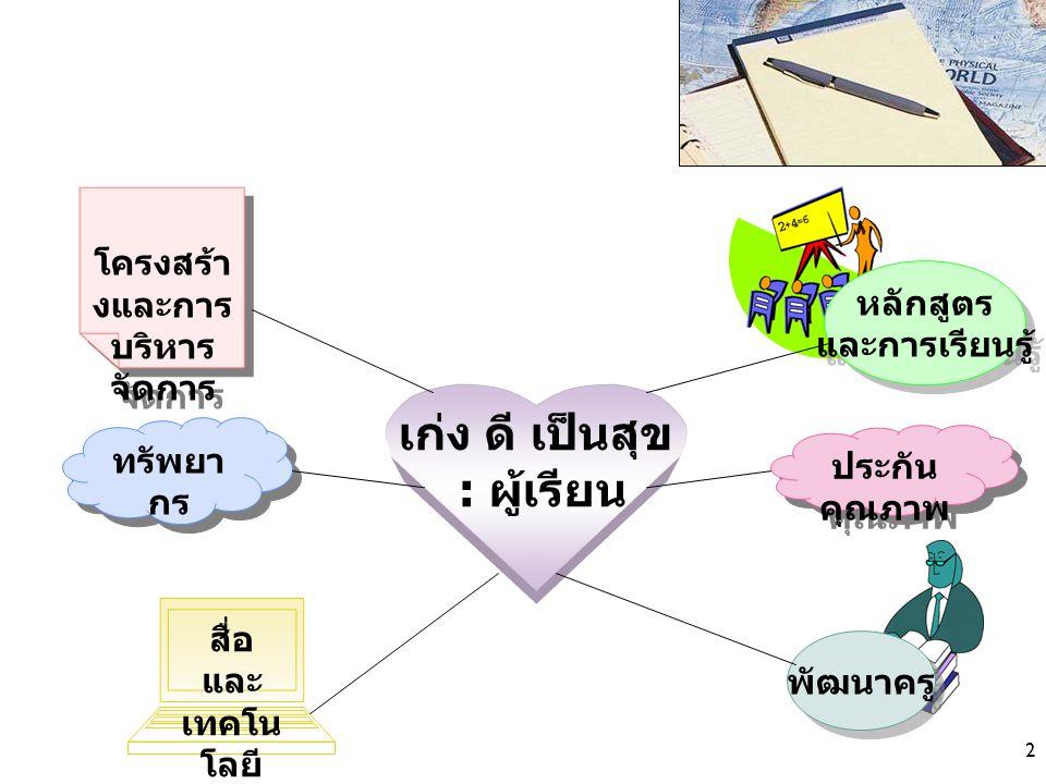 3 การบริหาร คุณภาพ (TQM) 1.เน้นที่ผู้รับบริการทั้งภายในและ ภายนอกองค์กร 2.