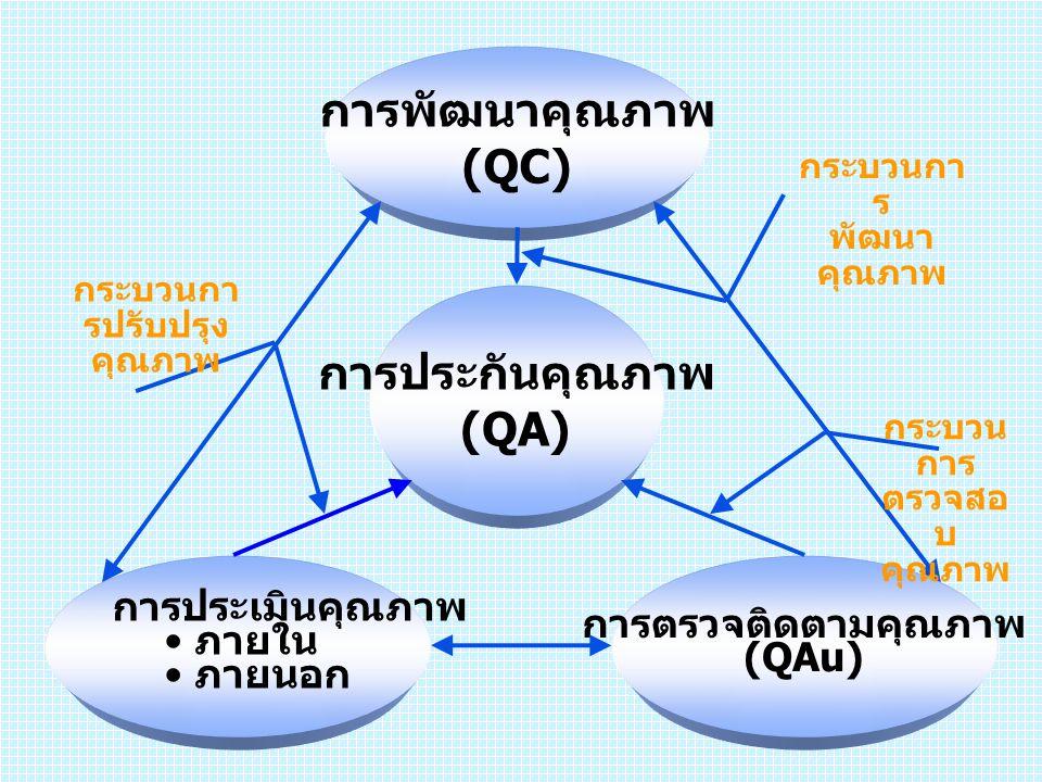 การพัฒนาคุณภาพ (QC) การประกันคุณภาพ (QA) การประเมินคุณภาพ ภายใน ภายนอก การตรวจติดตามคุณภาพ (QAu) กระบวนกา รปรับปรุง คุณภาพ กระบวนกา ร พัฒนา คุณภาพ กระ