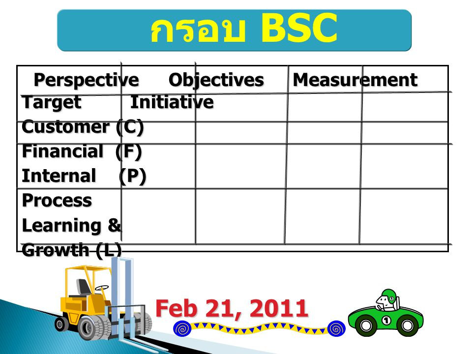 Perspective Objectives Measurement Target Initiative Customer (C) Financial (F) Internal (P) Process Learning & Growth (L) Feb 21, 2011 กรอบ BSC
