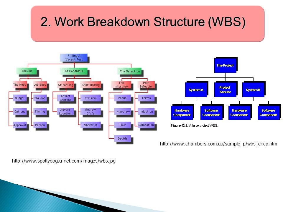 2. Work Breakdown Structure (WBS) 2. Work Breakdown Structure (WBS) http://www.chambers.com.au/sample_p/wbs_cncp.htm http://www.spottydog.u-net.com/im