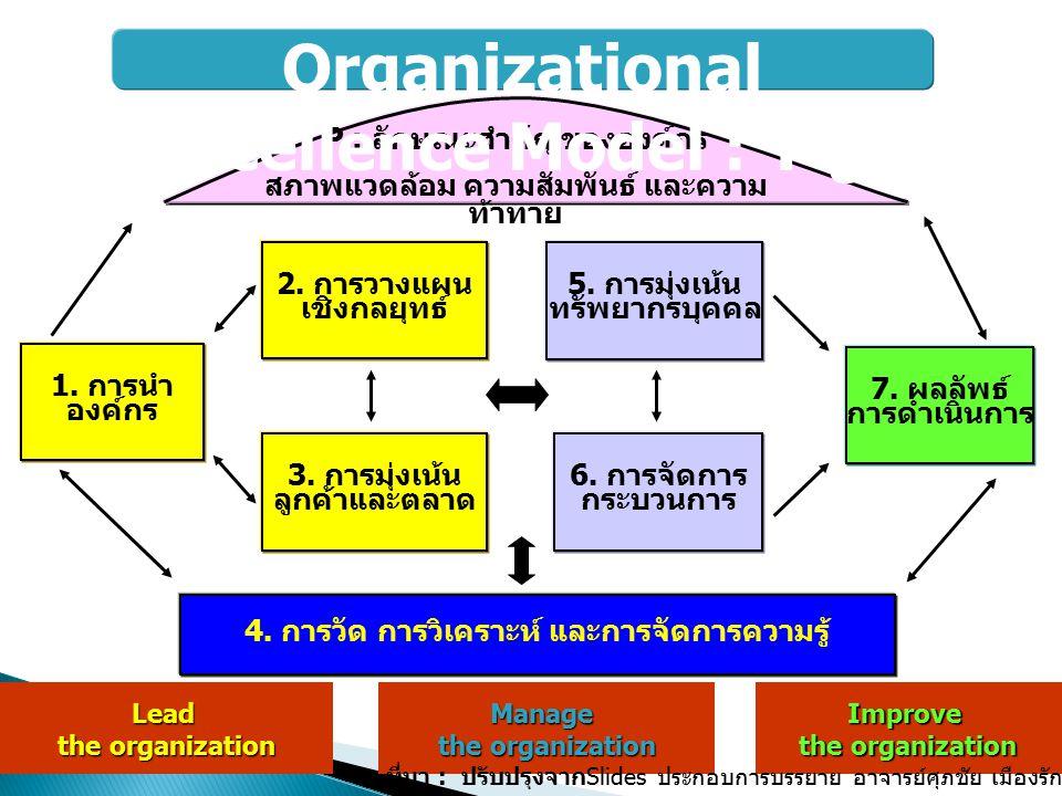 KPIs ปัจจัย ภายใน เป้าหมายเชิงกลยุทธ์ ปัจจัยภายนอก งาน/โครงการกิจกรรมแผนงาน ค่านิยม Core competency KPIs MissionVision ยุทธศาสตร์ 4 มิติ กลยุทธ์ Organization Objective IP L&G C F Purpose ผลดำเนินงาน ที่ผ่านมา KPIs วางแผน ปฏิบัติ Strategic Management ที่มา : ปรับปรุง จาก Slides ประกอบการ บรรยาย อาจารย์ ศุภชัย เมืองรักษ์ สถาบันเพิ่ม ผลผลิตแห่งชาติ