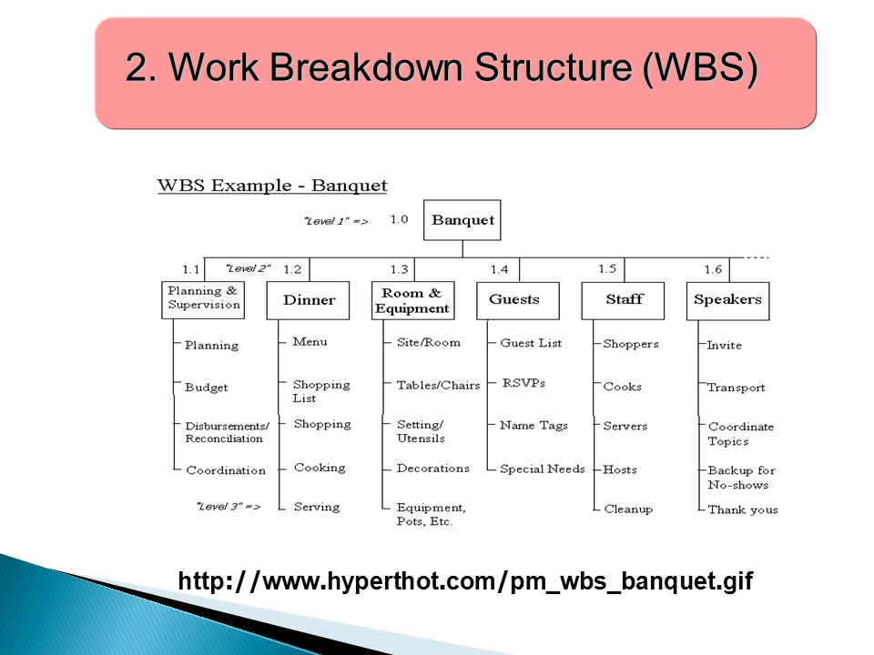 2. Work Breakdown Structure (WBS) 2. Work Breakdown Structure (WBS) http://www.hyperthot.com/pm_wbs_banquet.gif