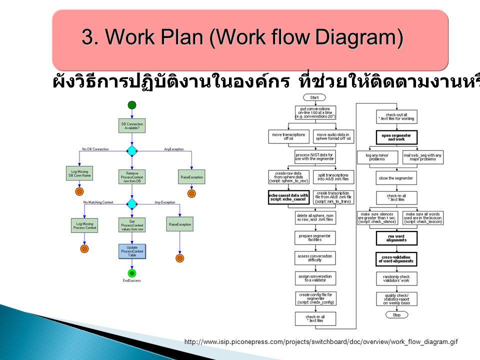 3. Work Plan (Work flow Diagram) 3. Work Plan (Work flow Diagram) ผังวิธีการปฏิบัติงานในองค์กร ที่ช่วยให้ติดตามงานหรือดำเนินการได้ทุกขั้นตอน http://ww