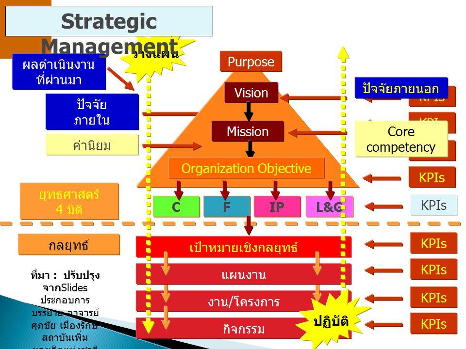 KPIs ปัจจัย ภายใน เป้าหมายเชิงกลยุทธ์ ปัจจัยภายนอก งาน/โครงการกิจกรรมแผนงาน ค่านิยม Core competency KPIs MissionVision ยุทธศาสตร์ 4 มิติ กลยุทธ์ Organ