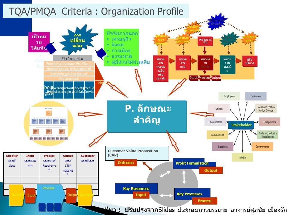 TQA/PMQA Criteria : Organization Profile P. ลักษณะ สำคัญ ขององค์กร Supplier Need/ Spec Input Spec/STD /4M Process Spec/STD/ Requireme nt Output Spec/