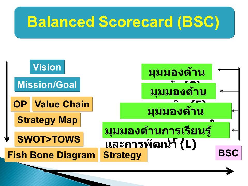 Project Requirements 1.Project Charter 2.Work Breakdown Structure (WBS) 3.Work Plan (flow) 4.Organization Chart (HR Plan) 5.Gantt Chart (Time plan) 6.Responsibiity Matrix (Community) 7.Budget (Resource Plan)