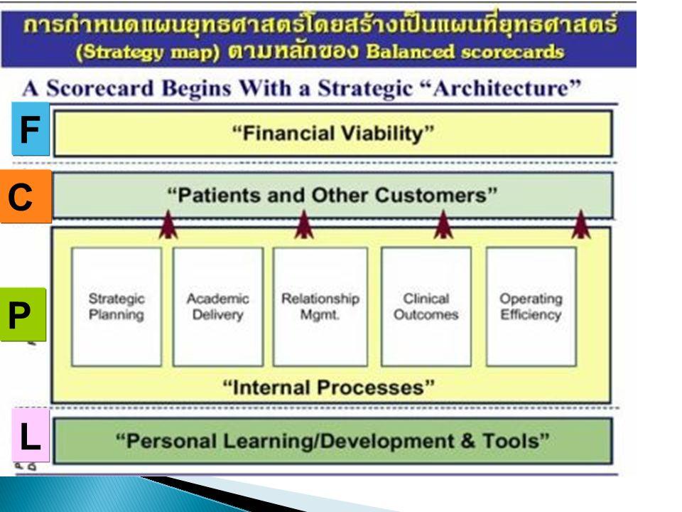 2.Work Breakdown Structure (WBS) 2.