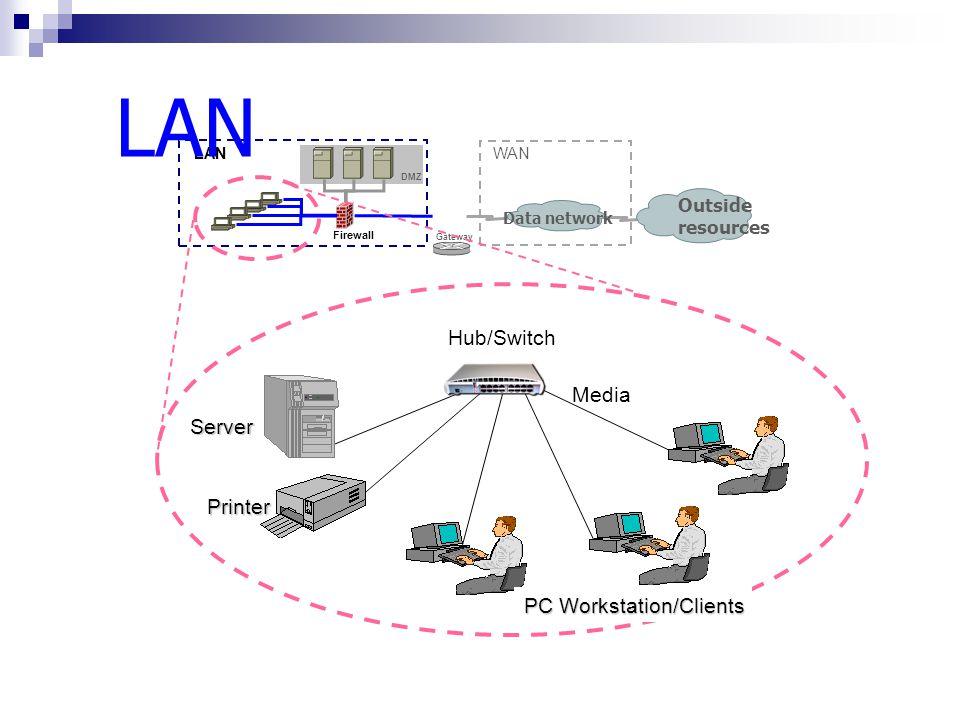 Thicknet Thinnet LAN Media Fiber Optic