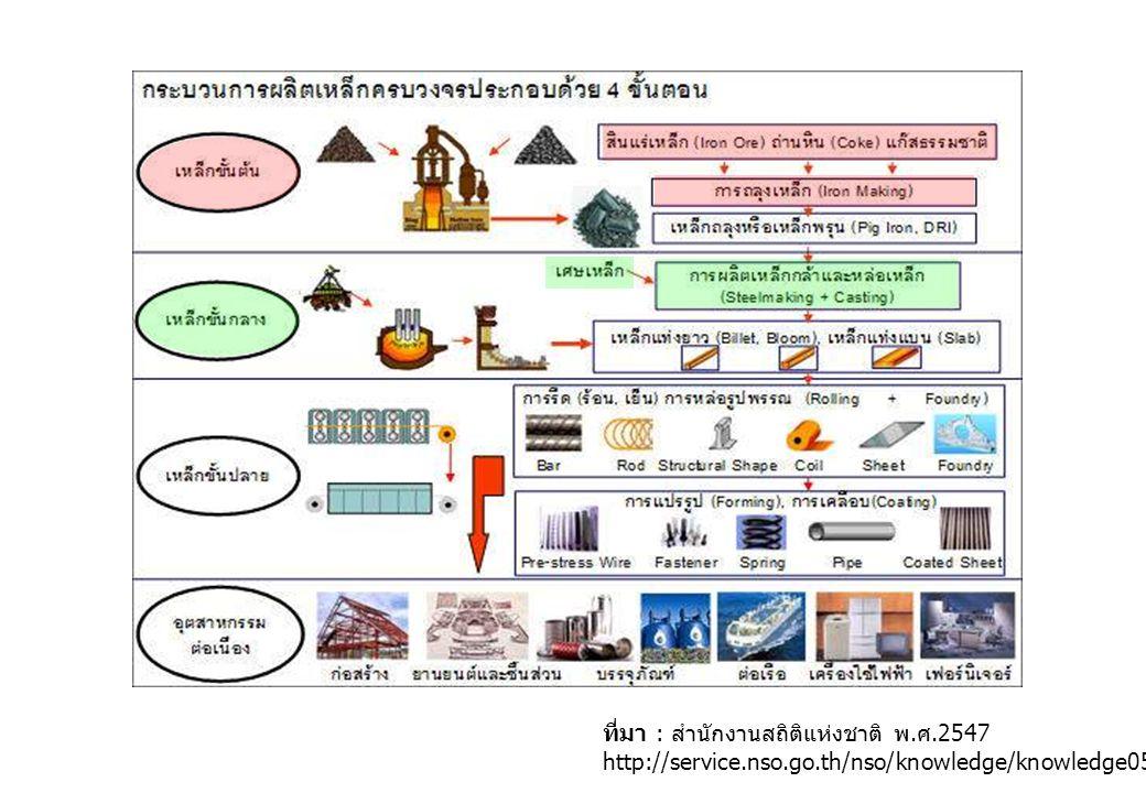 ที่มา : สำนักงานสถิติแห่งชาติ พ. ศ.2547 http://service.nso.go.th/nso/knowledge/knowledge05/knowledge05_1_2c1020.html