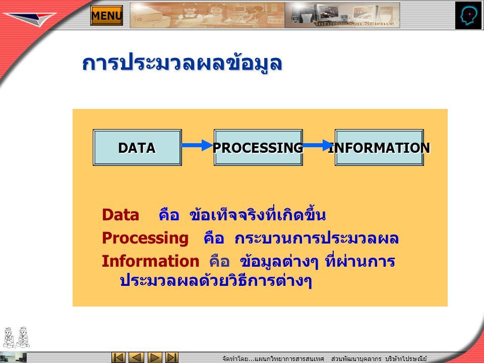 จัดทำโดย... แผนกวิทยาการสารสนเทศ ส่วนพัฒนาบุคลากร บริษัทไปรษณีย์ ไทยจำกัด MENU Data คือ ข้อเท็จจริงที่เกิดขึ้น Processing คือ กระบวนการประมวลผล Inform