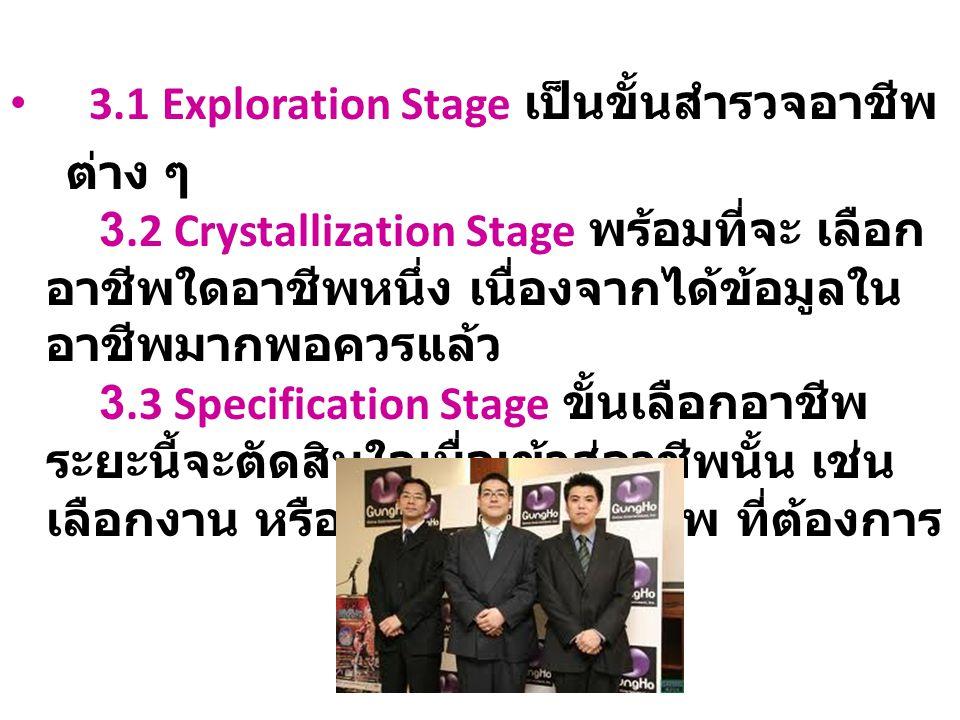 3.1 Exploration Stage เป็นขั้นสำรวจอาชีพ ต่าง ๆ 3.2 Crystallization Stage พร้อมที่จะ เลือก อาชีพใดอาชีพหนึ่ง เนื่องจากได้ข้อมูลใน อาชีพมากพอควรแล้ว 3.