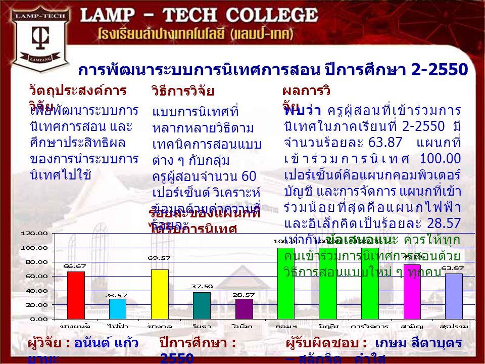 การพัฒนาระบบการนิเทศการสอน ปีการศึกษา 2-2550 ผลการวิ จัย ผู้วิจัย : อนันต์ แก้ว ยานะ ปีการศึกษา : 2550 ร้อยละของแผนกที่ ได้รับการนิเทศ พบว่า ครูผู้สอนที่เข้าร่วมการ นิเทศในภาคเรียนที่ 2-2550 มี จำนวนร้อยละ 63.87 แผนกที่ เข้าร่วมการนิเทศ 100.00 เปอร์เซ็นต์คือแผนกคอมพิวเตอร์ บัญชี และการจัดการ แผนกที่เข้า ร่วมน้อยที่สุดคือแผนกไฟฟ้า และอิเล็กคิดเป็นร้อยละ 28.57 เท่ากัน ข้อเสนอแนะ ควรให้ทุก คนเข้าร่วมการนิเทศการสอนด้วย วิธีการสอนแบบใหม่ ๆ ทุกคน วิธีการวิจัย วัตถุประสงค์การ วิจัย เพื่อพัฒนาระบบการ นิเทศการสอน และ ศึกษาประสิทธิผล ของการนำระบบการ นิเทศไปใช้ แบบการนิเทศที่ หลากหลายวิธีตาม เทคนิคการสอนแบบ ต่าง ๆ กับกลุ่ม ครูผู้สอนจำนวน 60 เปอร์เซ็นต์ วิเคราะห์ ข้อมูลด้วยค่าความถี่ ร้อยละ ผู้รับผิดชอบ : เกษม สีตาบุตร – สลักจิต คำใส