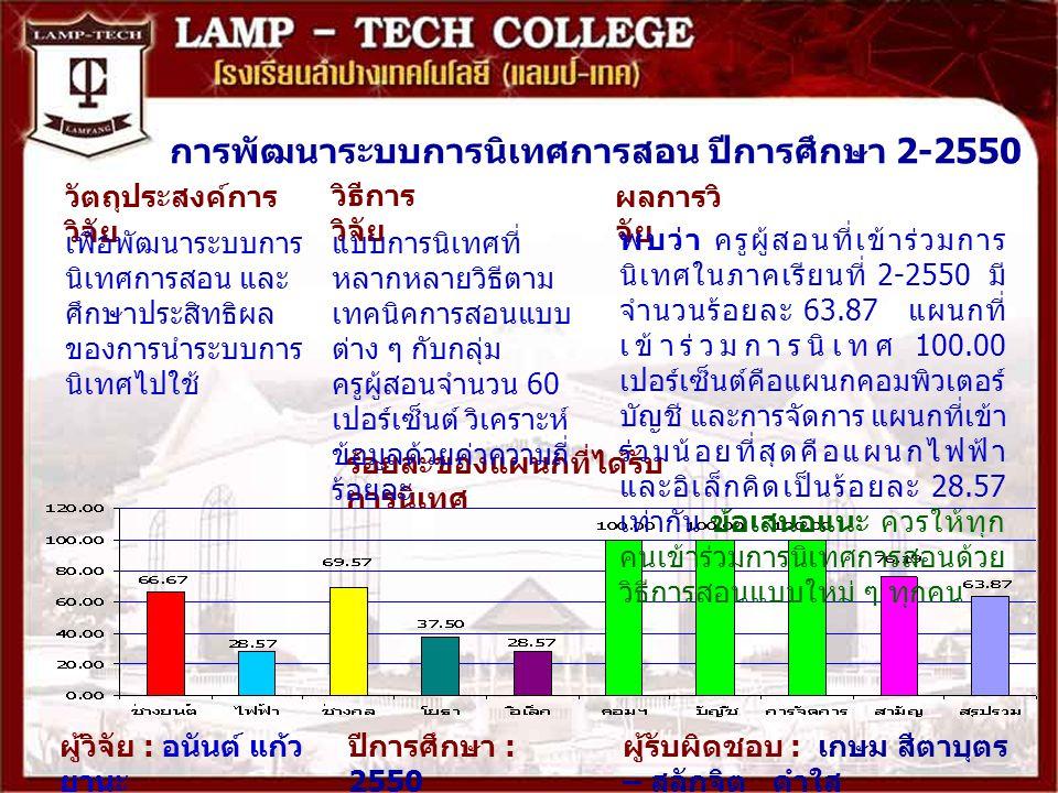 การพัฒนาระบบการนิเทศการสอน ปีการศึกษา 2-2550 ผลการวิ จัย ผู้วิจัย : อนันต์ แก้ว ยานะ ปีการศึกษา : 2550 ร้อยละของแผนกที่ได้รับ การนิเทศ พบว่า ครูผู้สอนที่เข้าร่วมการ นิเทศในภาคเรียนที่ 2-2550 มี จำนวนร้อยละ 63.87 แผนกที่ เข้าร่วมการนิเทศ 100.00 เปอร์เซ็นต์คือแผนกคอมพิวเตอร์ บัญชี และการจัดการ แผนกที่เข้า ร่วมน้อยที่สุดคือแผนกไฟฟ้า และอิเล็กคิดเป็นร้อยละ 28.57 เท่ากัน ข้อเสนอแนะ ควรให้ทุก คนเข้าร่วมการนิเทศการสอนด้วย วิธีการสอนแบบใหม่ ๆ ทุกคน วัตถุประสงค์การ วิจัย วิธีการ วิจัย เพื่อพัฒนาระบบการ นิเทศการสอน และ ศึกษาประสิทธิผล ของการนำระบบการ นิเทศไปใช้ แบบการนิเทศที่ หลากหลายวิธีตาม เทคนิคการสอนแบบ ต่าง ๆ กับกลุ่ม ครูผู้สอนจำนวน 60 เปอร์เซ็นต์ วิเคราะห์ ข้อมูลด้วยค่าความถี่ ร้อยละ ผู้รับผิดชอบ : เกษม สีตาบุตร – สลักจิต คำใส