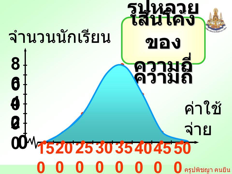 ครูปพิชญา คนยืน รูปหลาย เหลี่ยม ของ ความถี่ เส้นโค้ง ของ ความถี่ ค่าใช้ จ่าย 2020 8080 จำนวนนักเรียน 0 20 0 25 0 30 0 35 0 40 0 45 0 4040 6060 50 0 15