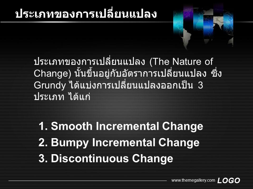 LOGO www.themegallery.com ประเภทของการเปลี่ยนแปลง ประเภทของการเปลี่ยนแปลง (The Nature of Change) นั้นขึ้นอยู่กับอัตราการเปลี่ยนแปลง ซึ่ง Grundy ได้แบ่