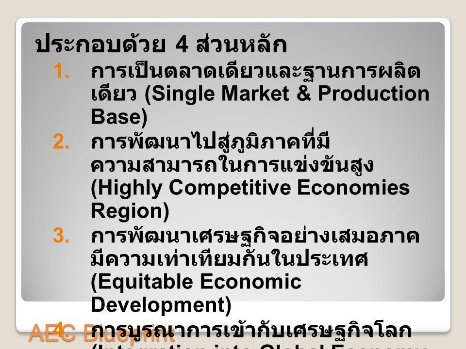 AEC Blueprint ประกอบด้วย 4 ส่วนหลัก 1. การเป็นตลาดเดียวและฐานการผลิต เดียว (Single Market & Production Base) 2. การพัฒนาไปสู่ภูมิภาคที่มี ความสามารถใน
