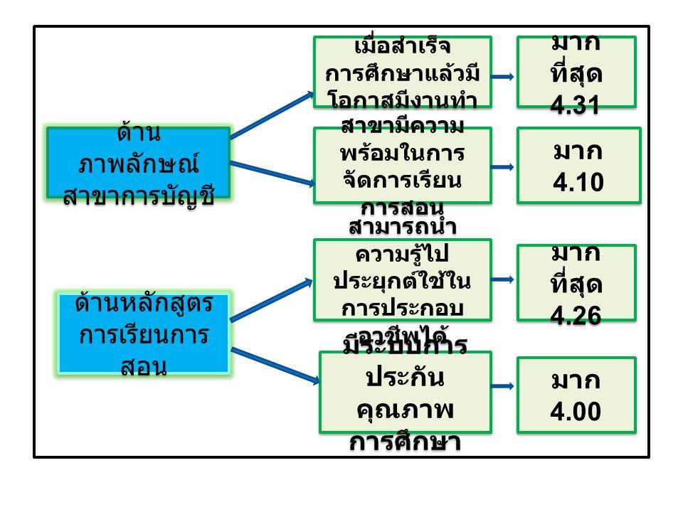 ด้านอุปกรณ์ การเรียนการ สอน มีคอมพิวเตอร์ รองรับด้านการ เรียนอย่าง เพียงพอ อุปกรณ์การสอนมี ความทันสมัย มาก 3.91 มาก 3.91 มาก 3.79 มาก 3.79 ด้านบุคลากร ผู้สอนมีความเป็น กันเอง มากที่สุด 4.44 มากที่สุด 4.44 ผู้สอนมี ประสบการณ์ด้าน การสอน มาก 4.43 มาก 4.43