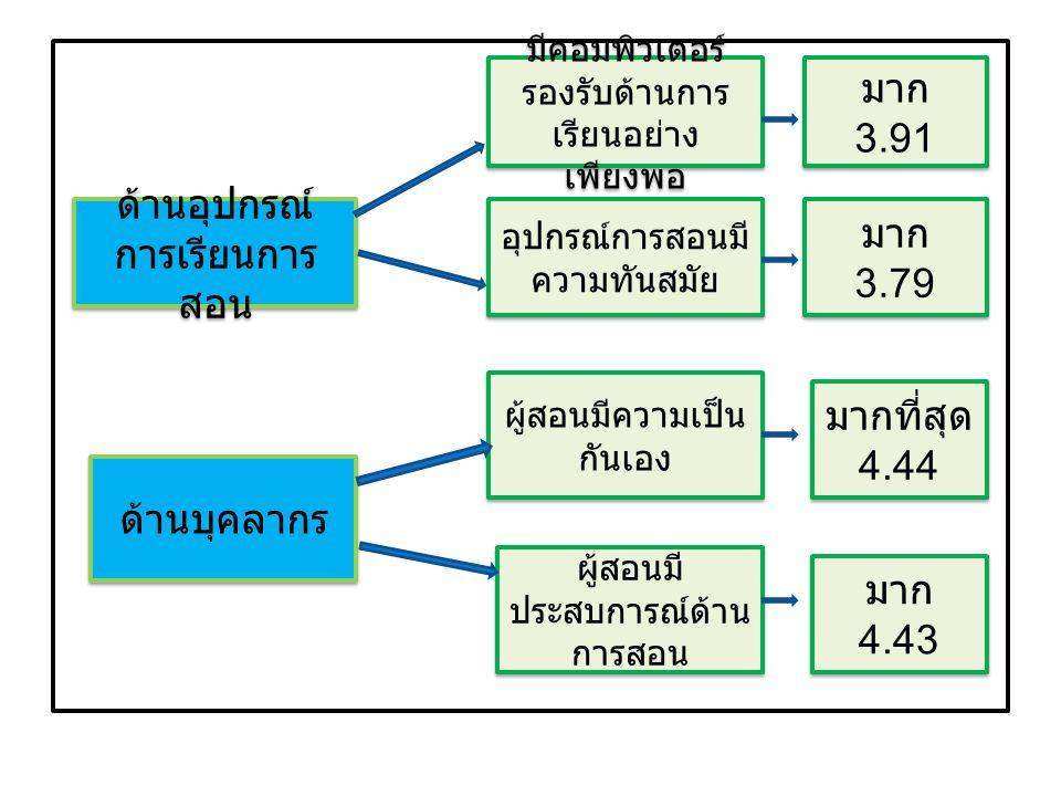 ด้านอุปกรณ์ การเรียนการ สอน มีคอมพิวเตอร์ รองรับด้านการ เรียนอย่าง เพียงพอ อุปกรณ์การสอนมี ความทันสมัย มาก 3.91 มาก 3.91 มาก 3.79 มาก 3.79 ด้านบุคลากร