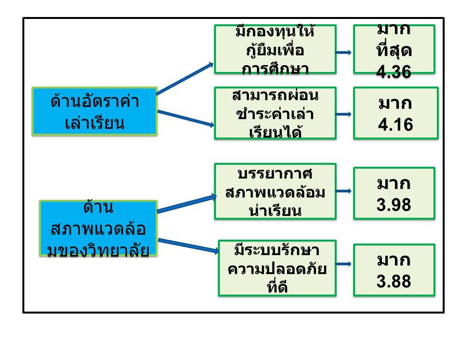 ด้านการ ประยุกต์ใช้ ความรู้สูวิชาชีพ เป็นอาชีพที่อยู่ใน ความต้องการของ ตลาด AEC นำความรู้ไป ประกอบอาชีพ อิสระได้ มากที่สุด 4.32 มากที่สุด 4.32 มากที่สุด 4.21 มากที่สุด 4.21 ด้านปัจจัยอื่นๆ คิดว่าเหมาะสม กับตนเอง มาก 3.88 มาก 3.88 ผู้ปกครอง ส่งเสริมให้ เลือกเรียนบัญชี ผู้ปกครอง ส่งเสริมให้ เลือกเรียนบัญชี มาก 3.82 มาก 3.82