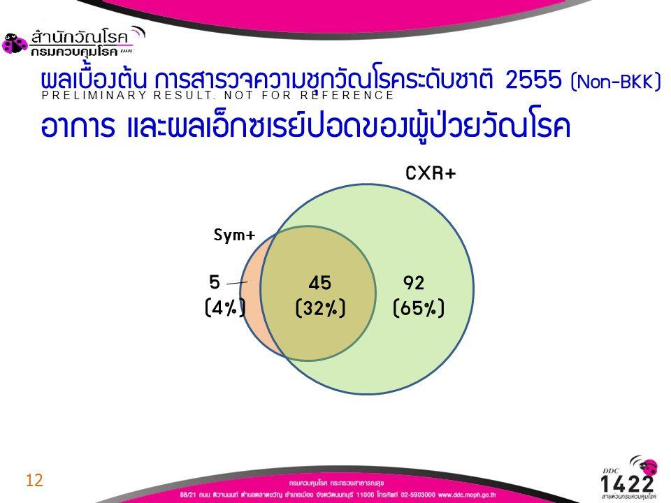 ผลเบื้องต้น การสำรวจความชุกวัณโรคระดับชาติ 2555 (Non-BKK) อาการ และผลเอ็กซเรย์ปอดของผู้ป่วยวัณโรค PRELIMINARY RESULT. NOT FOR REFERENCE 5 4592 Sym+ CX