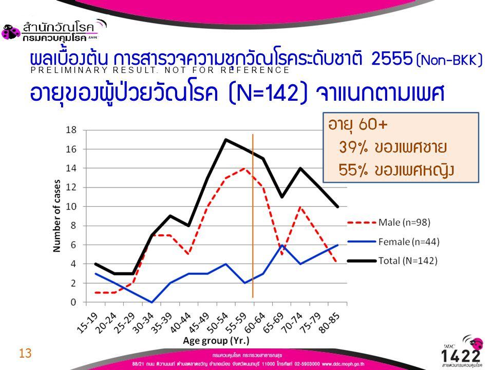ผลเบื้องต้น การสำรวจความชุกวัณโรคระดับชาติ 2555 (Non-BKK) อายุของผู้ป่วยวัณโรค (N=142) จำแนกตามเพศ PRELIMINARY RESULT. NOT FOR REFERENCE 13
