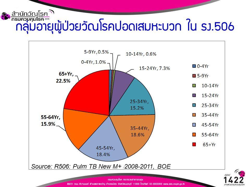 กลุ่มอายุผู้ป่วยวัณโรคปอดเสมหะบวก ใน รง.506 Source: R506: Pulm TB New M+ /2008-2011, BOE