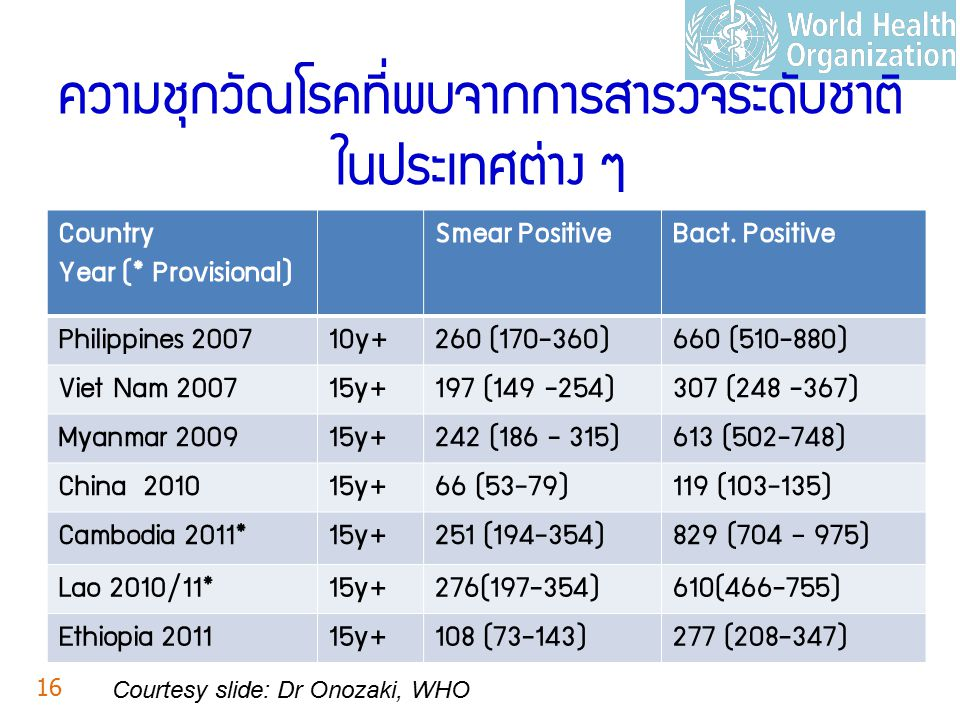 ความชุกวัณโรคที่พบจากการสำรวจระดับชาติ ในประเทศต่าง ๆ Country Year (* Provisional) Smear PositiveBact. Positive Philippines 200710y+260 (170-360)660 (