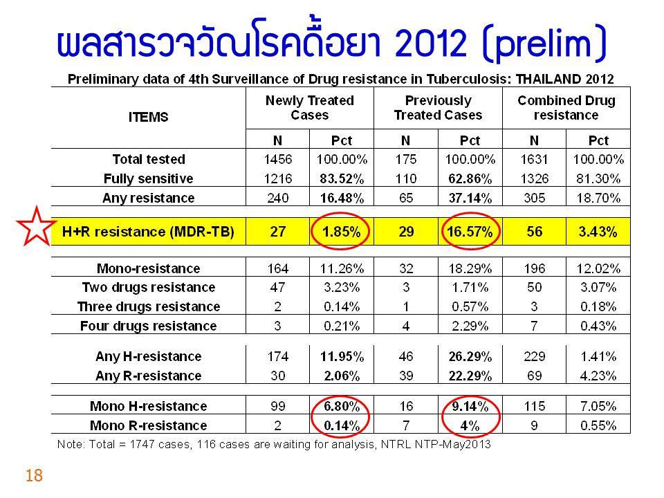 ผลสำรวจวัณโรคดื้อยา 2012 (prelim) 18
