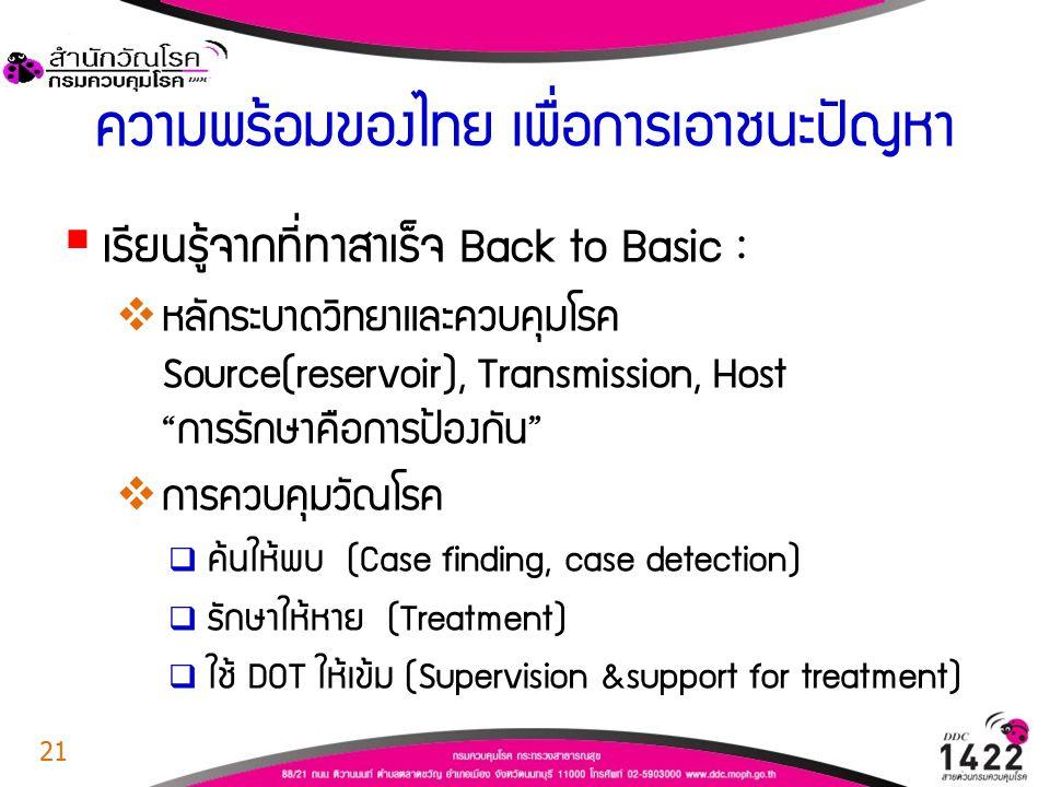 """ความพร้อมของไทย เพื่อการเอาชนะปัญหา  เรียนรู้จากที่ทำสำเร็จ Back to Basic :  หลักระบาดวิทยาและควบคุมโรค Source(reservoir), Transmission, Host """"การรั"""
