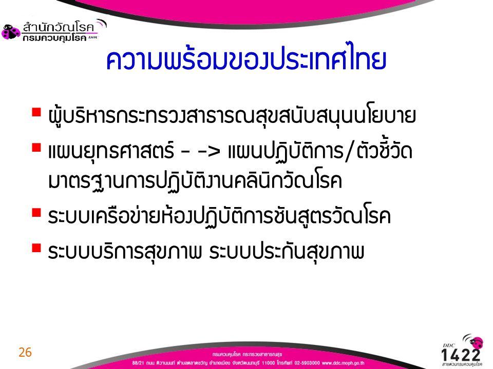 ความพร้อมของประเทศไทย  ผู้บริหารกระทรวงสาธารณสุขสนับสนุนนโยบาย  แผนยุทธศาสตร์ - -> แผนปฏิบัติการ/ตัวชี้วัด มาตรฐานการปฏิบัติงานคลินิกวัณโรค  ระบบเค