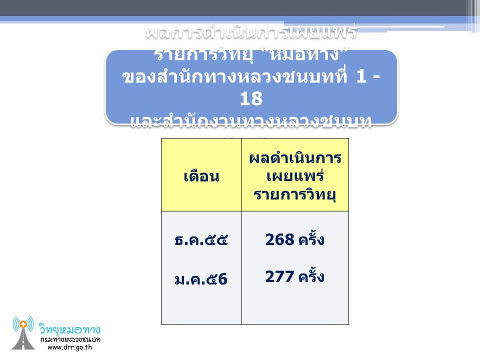 แนวทางการดำเนินรายการวิทยุ หมอ ทาง ประจำปี 2556 1.
