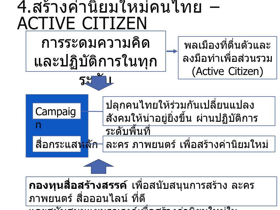 4. สร้างค่านิยมใหม่คนไทย – ACTIVE CITIZEN สื่อกระแสหลักละคร ภาพยนตร์ เพื่อสร้างค่านิยมใหม่ Campaig n ปลุกคนไทยให้ร่วมกันเปลี่ยนแปลง สังคมให้น่าอยู่ยิ่