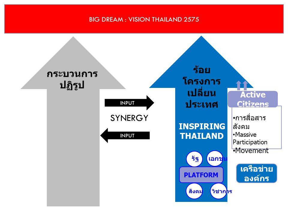 BIG DREAM : VISION THAILAND 2575 กระบวนการ ปฏิรูป ร้อย โครงการ เปลี่ยน ประเทศ INSPIRING THAILAND INPUT SYNERGY INPUT Active Citizens การสื่อสาร สังคม Massive Participation Movement PLATFORM รัฐเอกชน วิชาการสังคม เครือข่าย องค์กร
