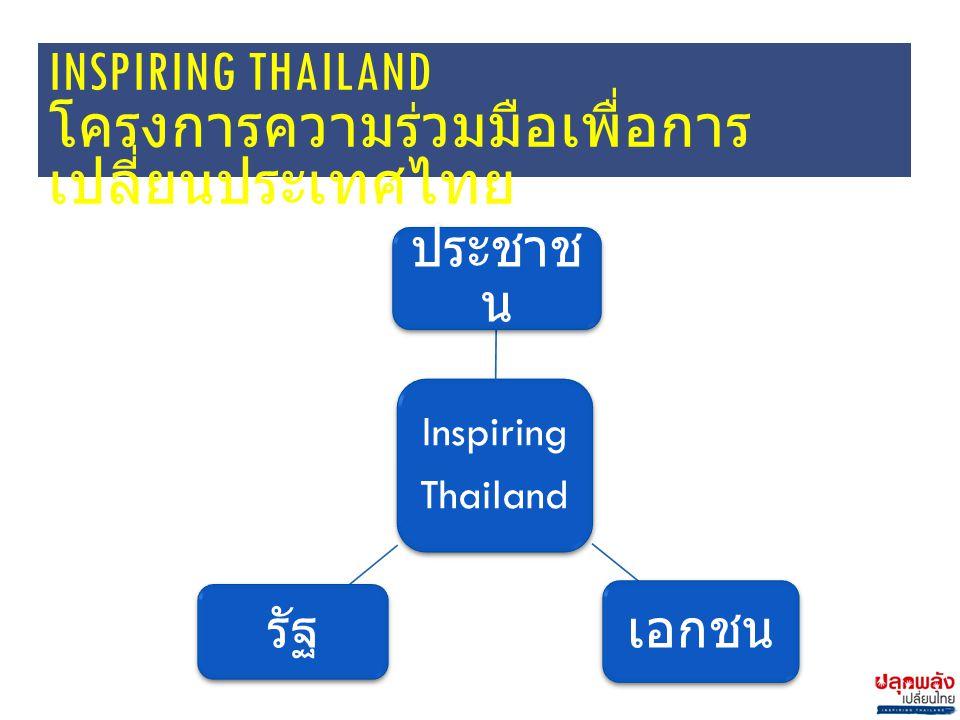 INSPIRING THAILAND โครงการความร่วมมือเพื่อการ เปลี่ยนประเทศไทย Inspiring Thailand ประชาช น เอกชน รัฐ